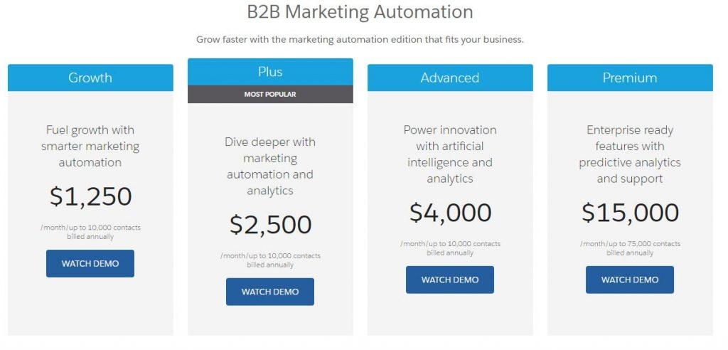 pardot cena oprogramowania do marketing automation