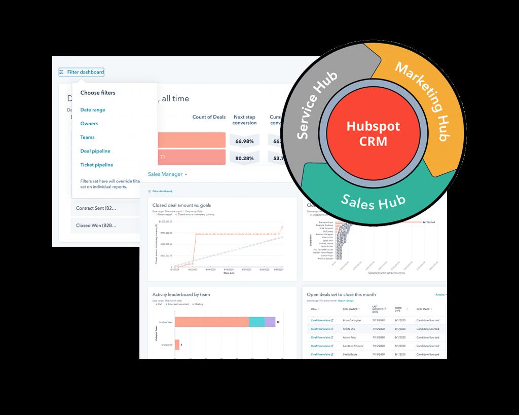 Wybierz system CRM, który jest dopasowany dla wszystkich obszarów firmy - Marketing, sprzedaż, obsługa klienta